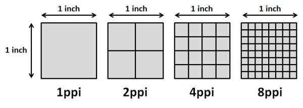 Resolução de imagem; DPI